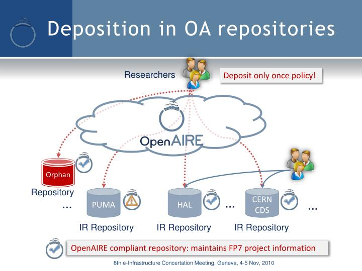 Deposition in OA repositories