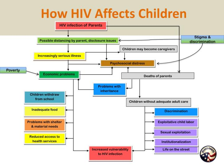 HIV infection of Parents