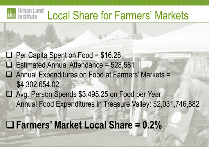 Local Share for Farmers' Markets
