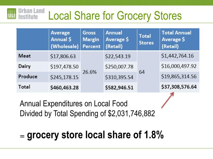 Local Share for Grocery Stores