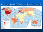 percentage of gdp from services 2005