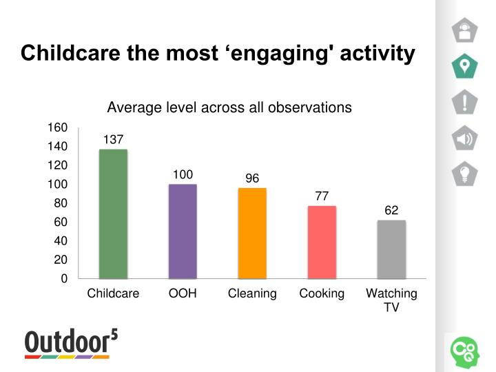 Childcare the most 'engaging' activity