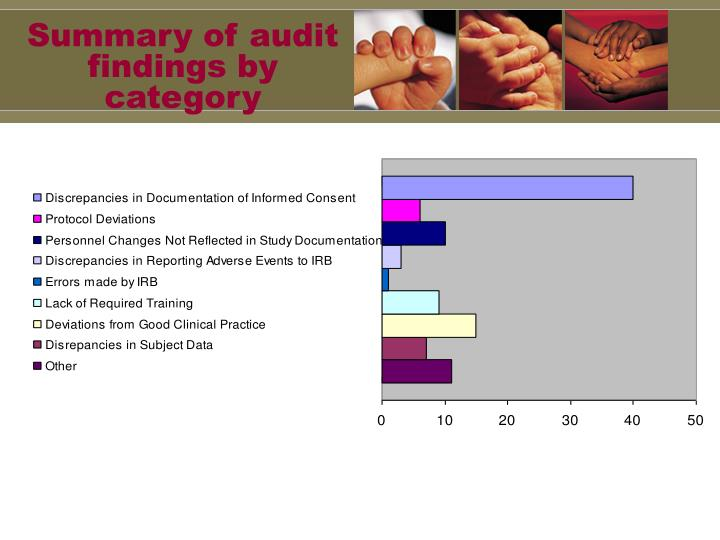 Summary of audit findings by category