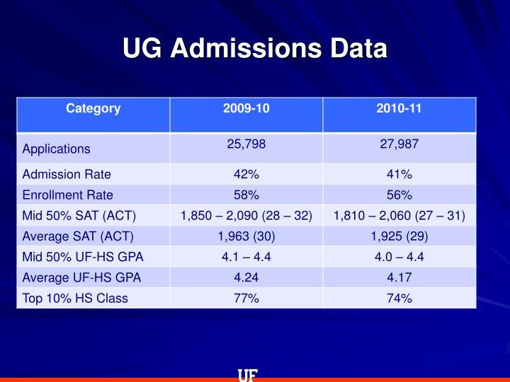 Ug admissions data