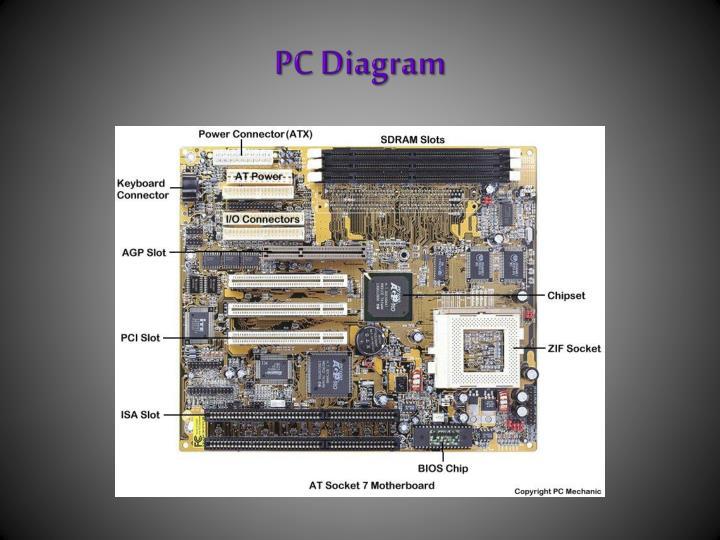 PC Diagram
