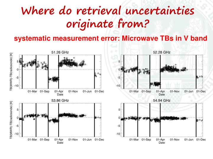 systematic measurement error: Microwave TBs in V band