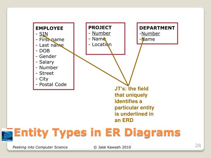 JT's: the field that uniquely identifies a particular entity is underlined in an ERD