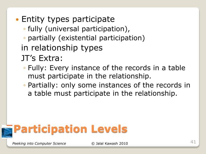 Entity types participate