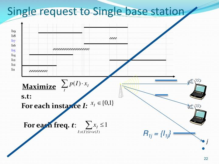 Single request to Single base station