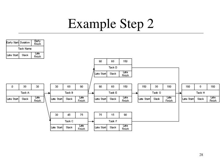 Example Step 2