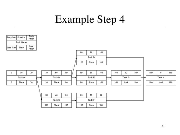 Example Step 4