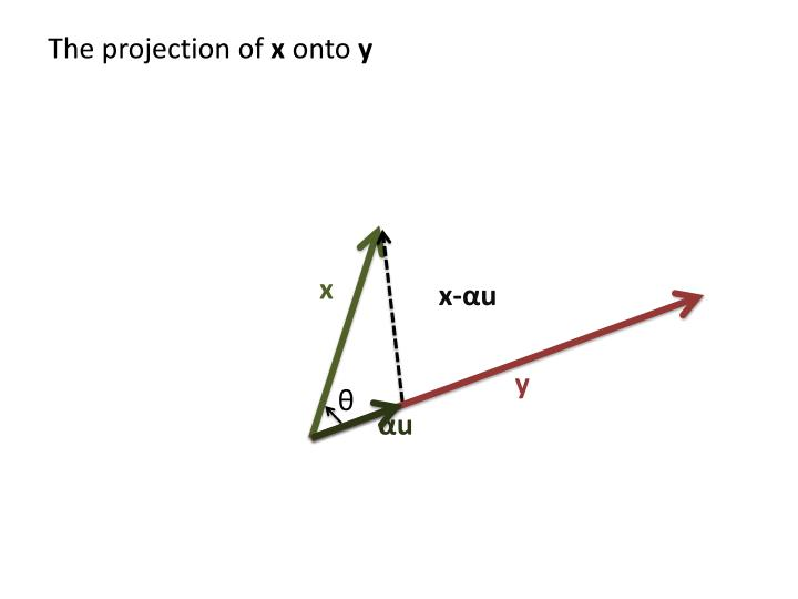 The projection of