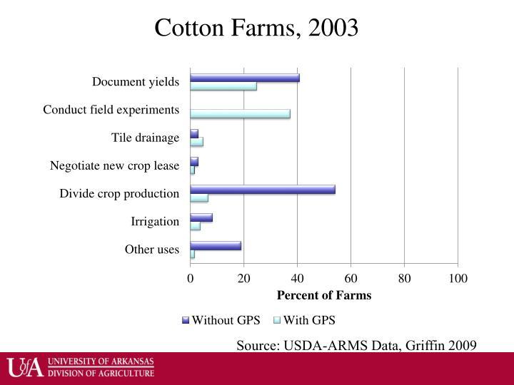 Cotton Farms, 2003