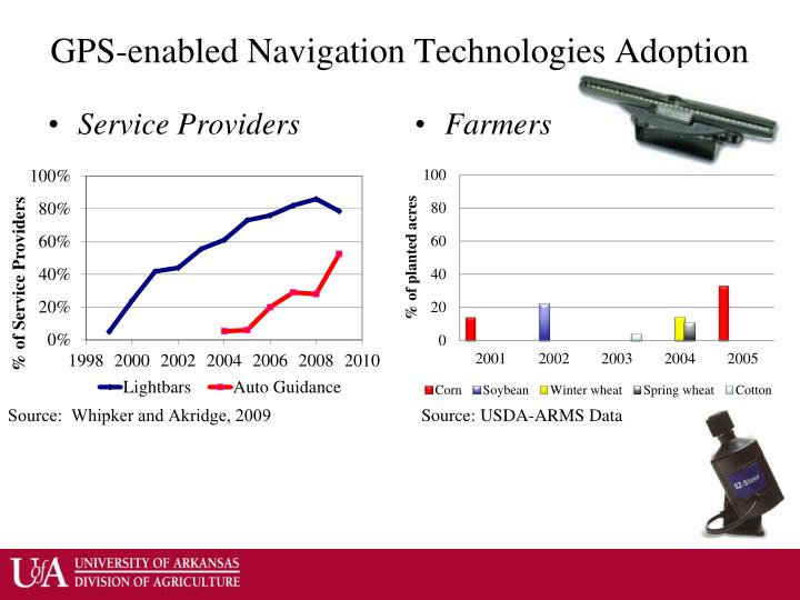 GPS-enabled Navigation Technologies Adoption
