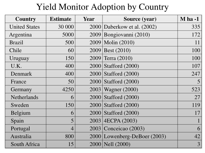 Yield Monitor Adoption by Country