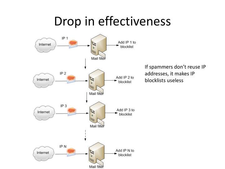 Drop in effectiveness