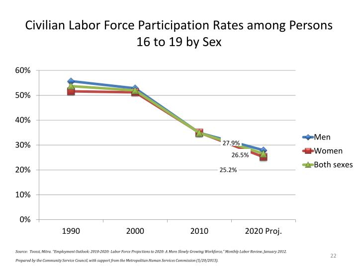 Civilian Labor Force Participation Rates among Persons 16 to 19 by Sex