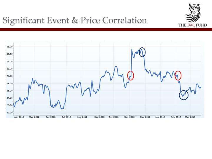 Significant Event & Price Correlation