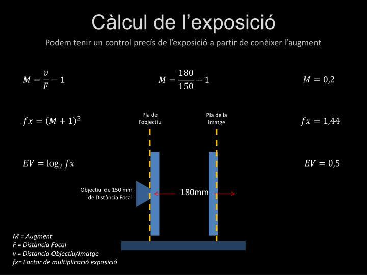 Càlcul de l'exposició