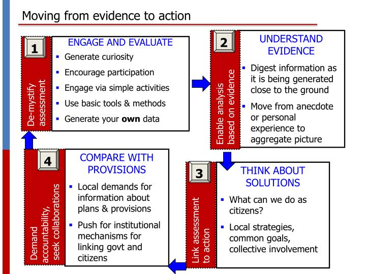Moving from evidence to action