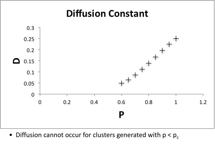 Diffusion cannot occur for clusters generated with p < p