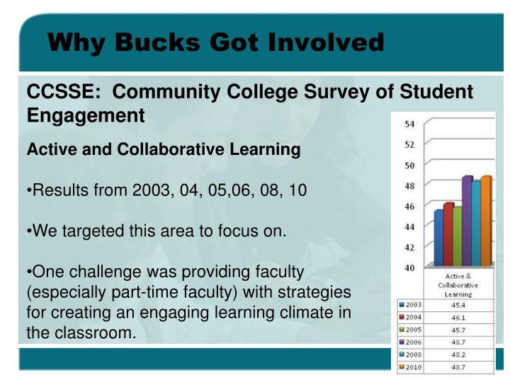 Why Bucks Got Involved