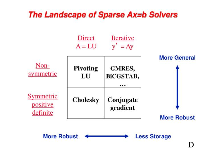 the landscape of sparse ax b solvers n.