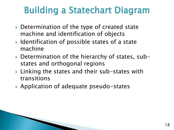 Building a Statechart Diagram