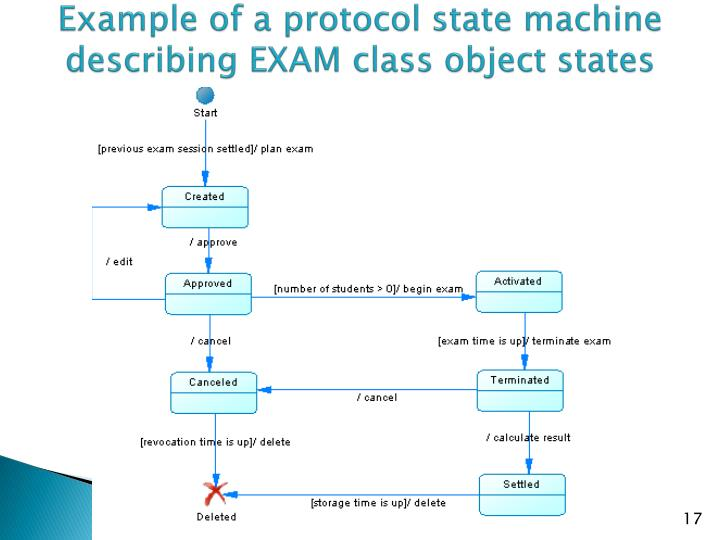 Example of a protocol state machine describing EXAM class object states
