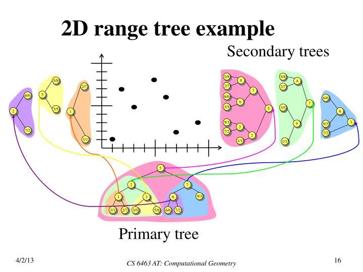 2D range tree example