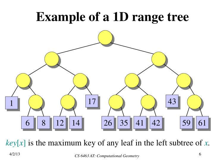 Example of a 1D range tree