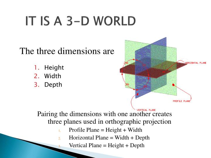 It is a 3 d world