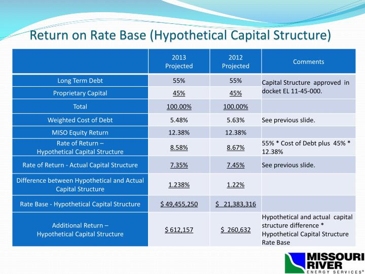 Return on Rate Base (Hypothetical Capital Structure)