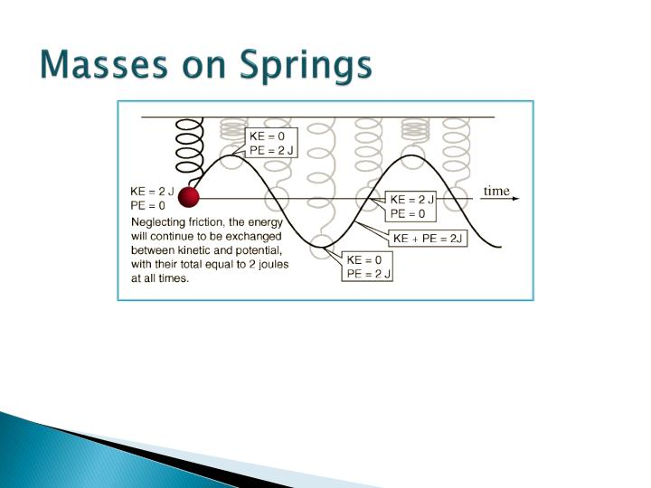 Masses on springs