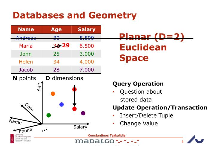 Databases and Geometry
