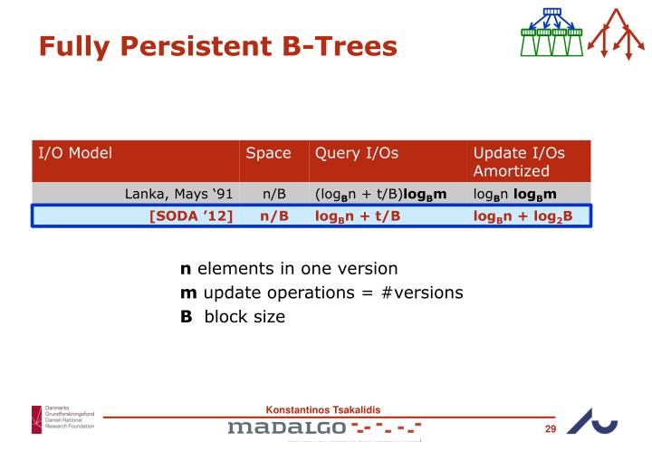 Fully Persistent B-Trees