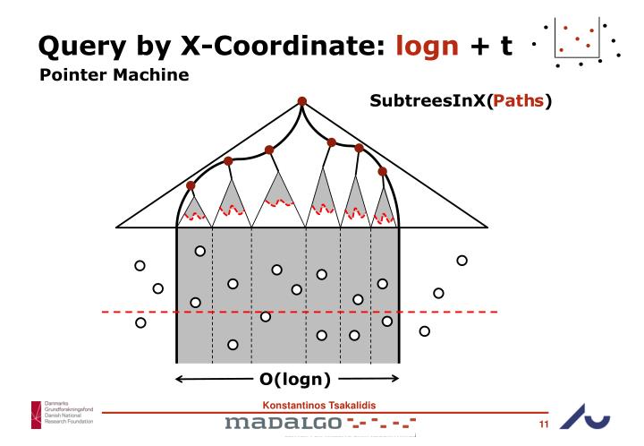 Query by X-Coordinate: