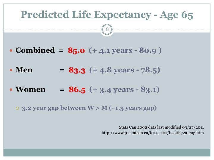 Predicted Life Expectancy