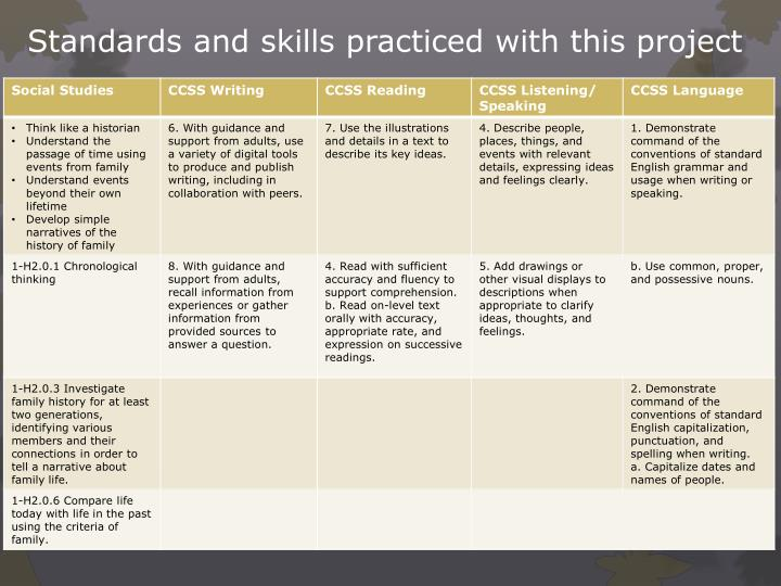 Standards and skills practiced with this project