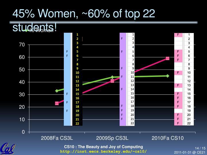45% Women,