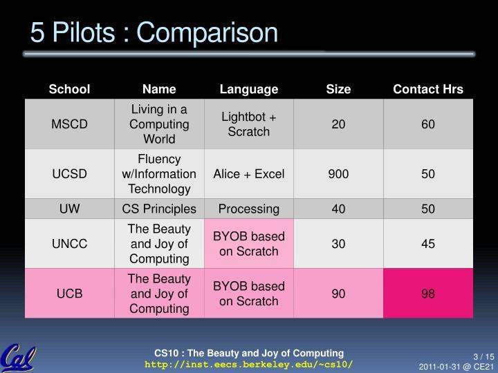 5 pilots comparison