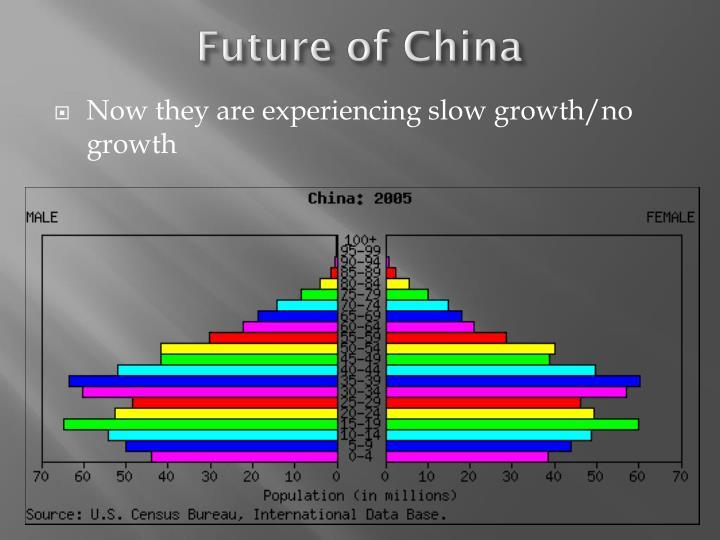 Future of China