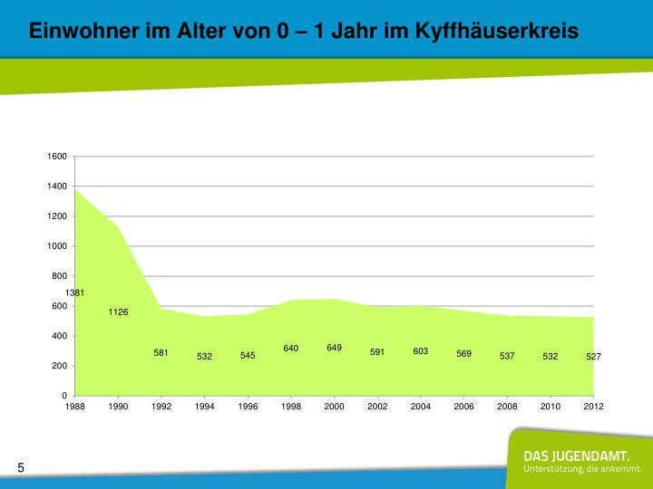 Einwohner im Alter von 0 – 1 Jahr im Kyffhäuserkreis