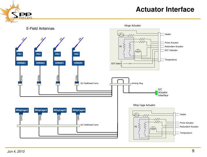 Actuator Interface