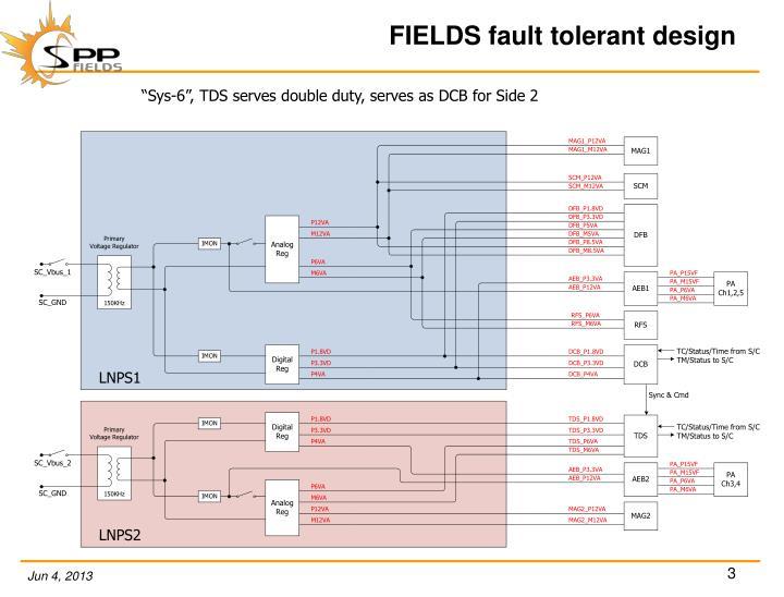 Fields fault tolerant design