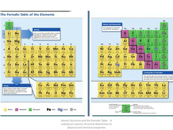Atomic Structure and the Periodic Table  - A substance's atomic structure determines its physical and chemical properties
