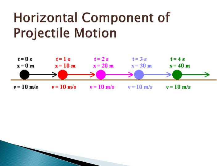 Horizontal Component of Projectile Motion