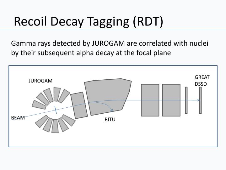 Recoil Decay Tagging (RDT)