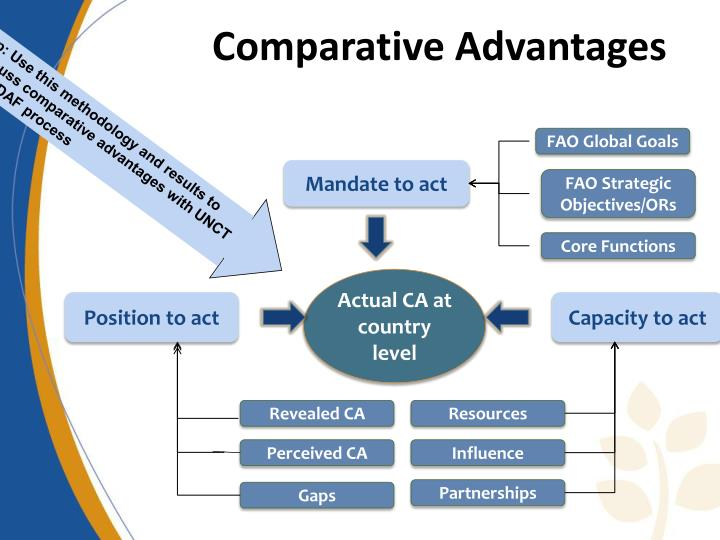 Tip: Use this methodology and results to discuss comparative advantages with UNCT in UNDAF process