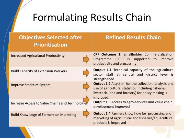 Formulating Results Chain
